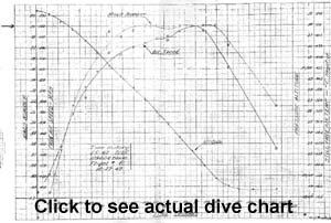 Click to see dive chart